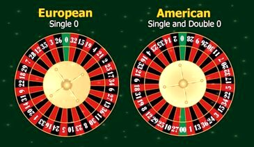 Understanding the Roulette Wheel
